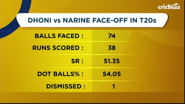 By not giving his wicket to Narine, Dhoni saves his team - Simon Doull